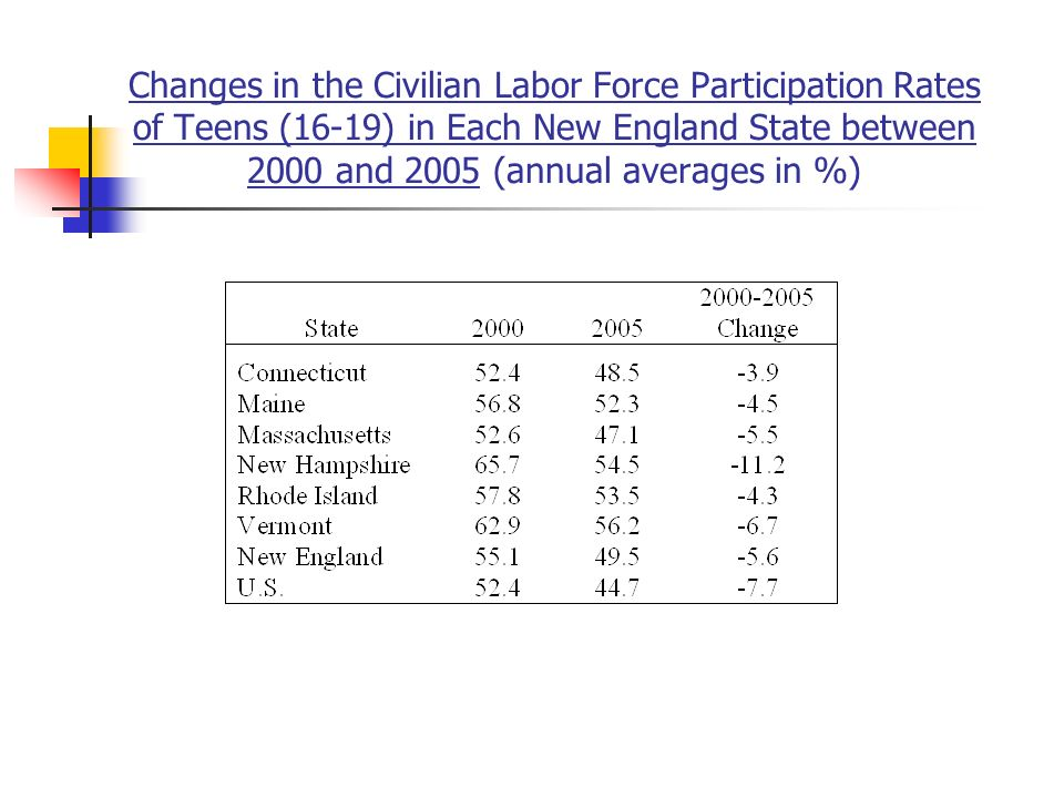 Changes in the Civilian Labor Force Participation Rates of Teens (16-19) in Each New England State between 2000 and 2005 (annual averages in %)