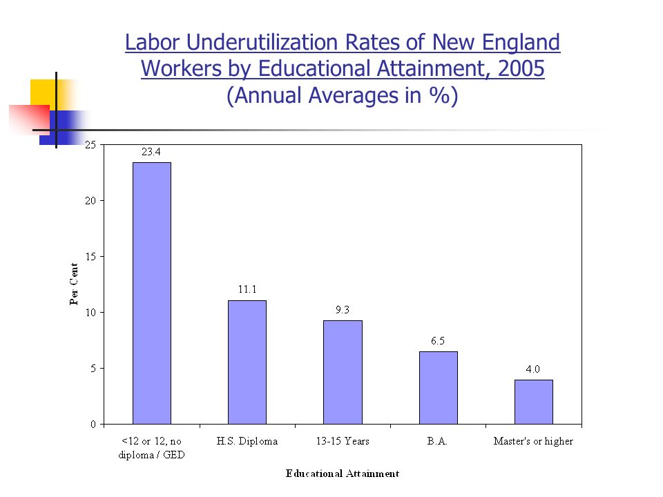 Labor Underutilization Rates of New England Workers by Educational Attainment, 2005 (Annual Averages in %)