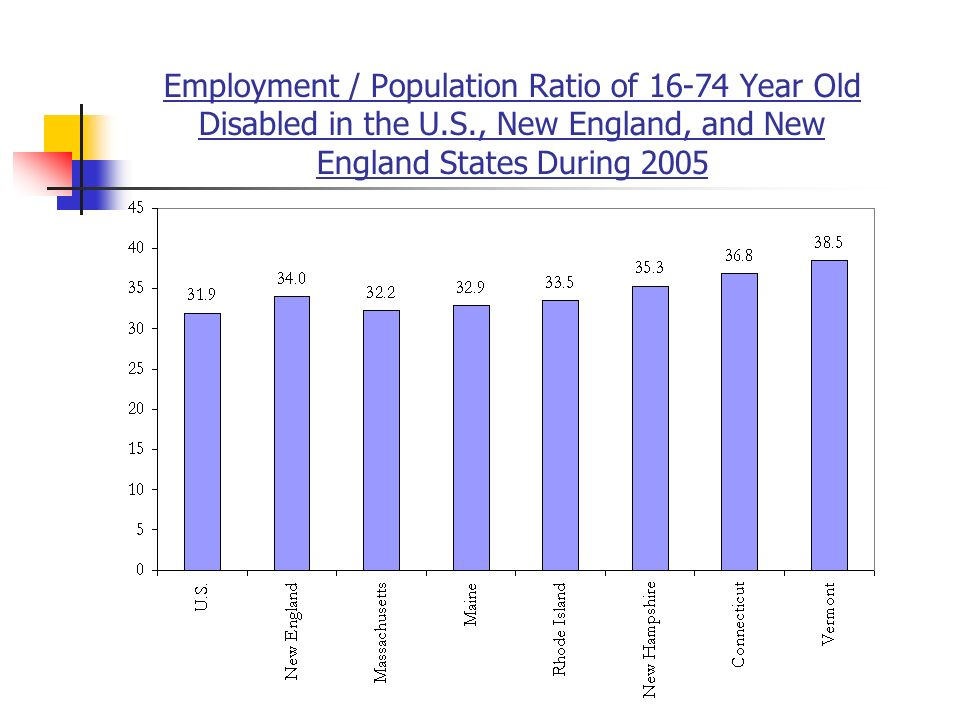 Employment / Population Ratio of 16-74 Year Old Disabled in the U.S., New England, and New England States During 2005