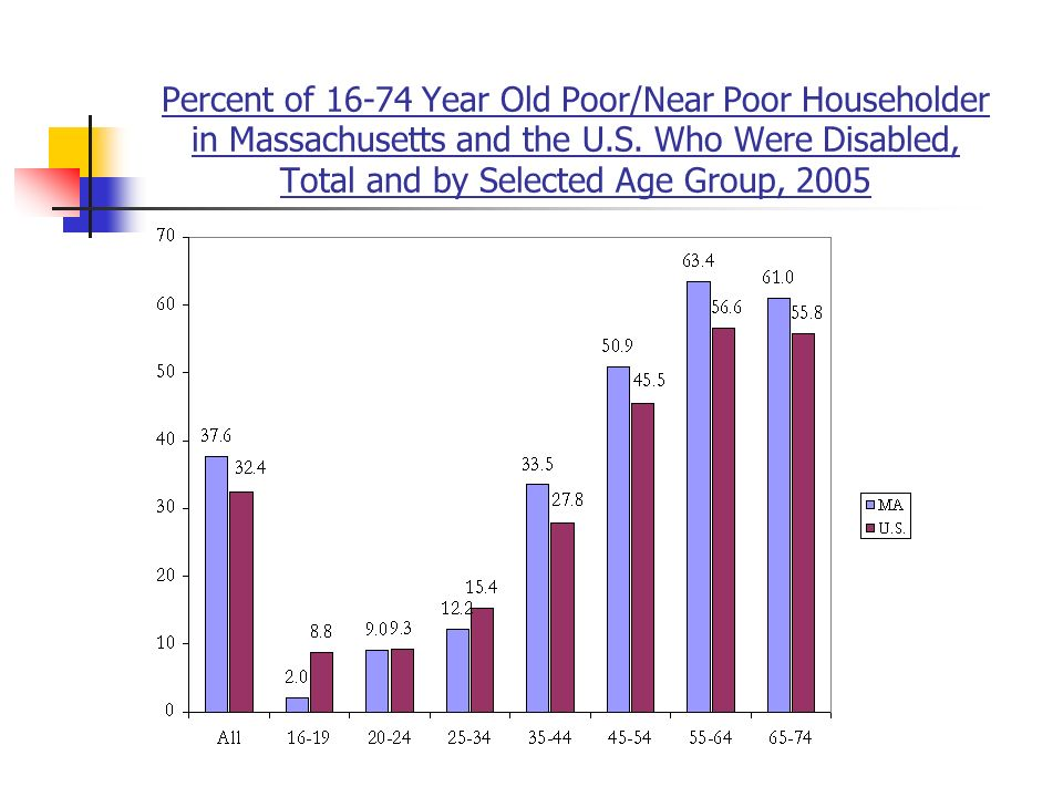 Percent of 16-74 Year Old Poor/Near Poor Householder in Massachusetts and the U.S.