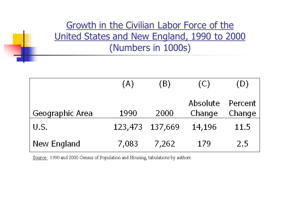 Growth in the Civilian Labor Force of the United States and New England, 1990 to 2000 (Numbers in 1000s)