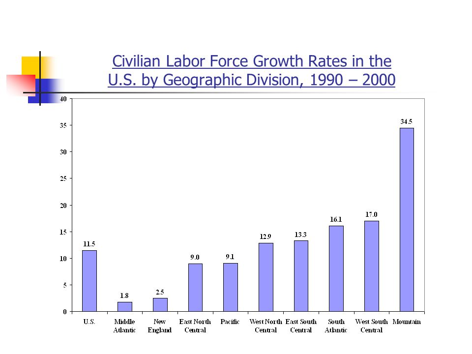 Civilian Labor Force Growth Rates in the U.S. by Geographic Division, 1990 – 2000