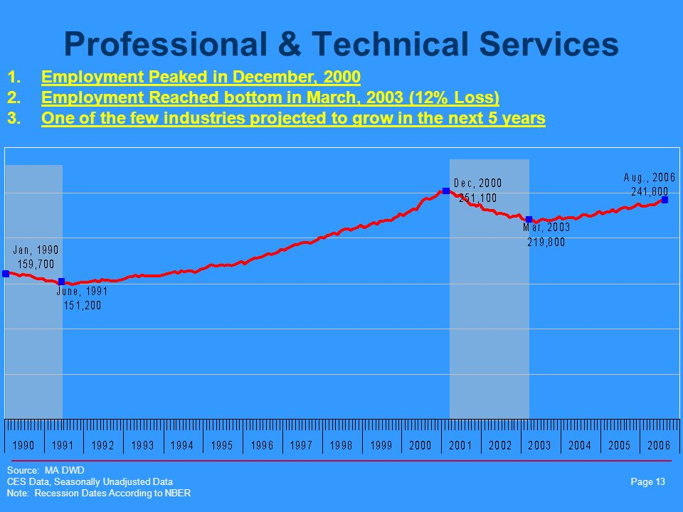 Page 13 Professional & Technical Services Source: MA DWD CES Data, Seasonally Unadjusted Data Note: Recession Dates According to NBER 1.Employment Peaked in December, 2000 2.Employment Reached bottom in March, 2003 (12% Loss) 3.One of the few industries projected to grow in the next 5 years