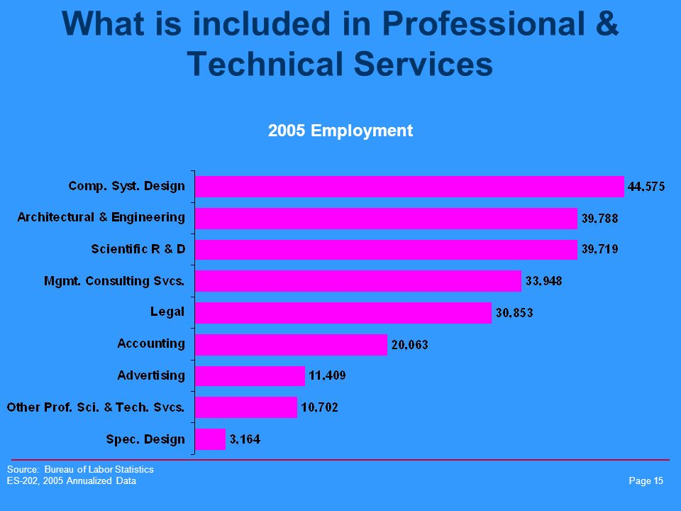 Page 15 What is included in Professional & Technical Services 2005 Employment Source: Bureau of Labor Statistics ES-202, 2005 Annualized Data