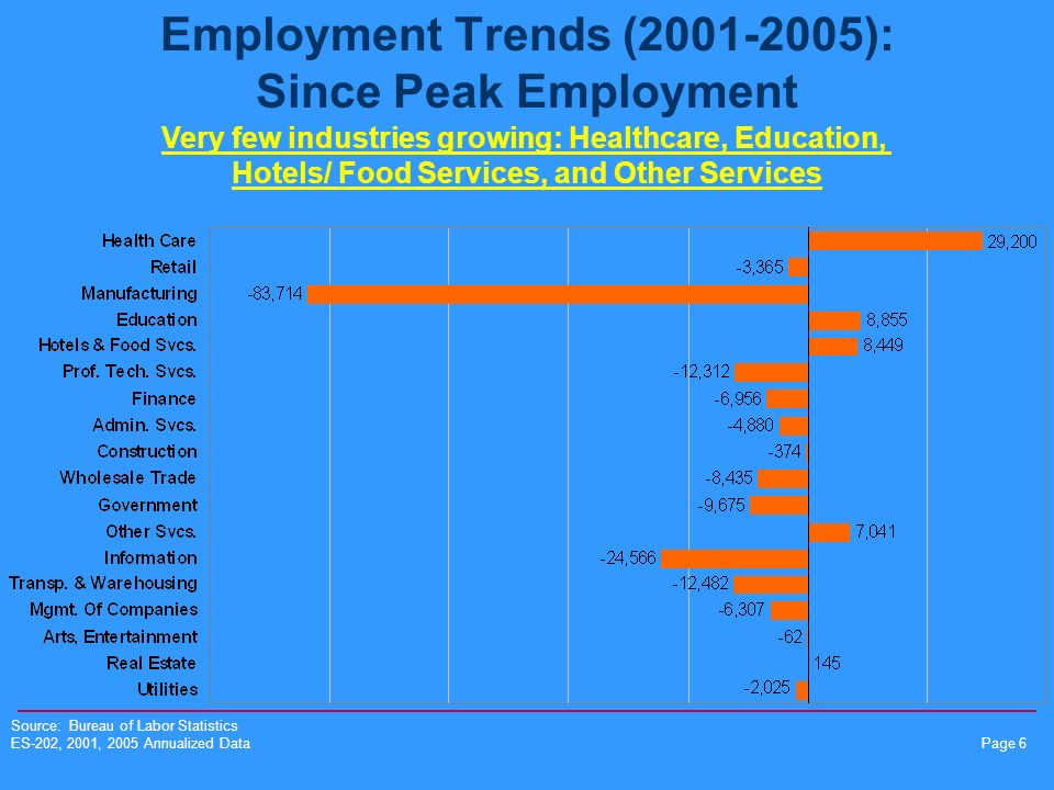 Page 6 Employment Trends (2001-2005): Since Peak Employment Source: Bureau of Labor Statistics ES-202, 2001, 2005 Annualized Data Very few industries growing: Healthcare, Education, Hotels/ Food Services, and Other Services