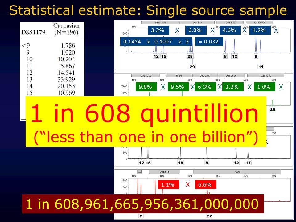 3.2%6.0%4.6%1.2% 9.8%9.5%6.3%2.2%1.0% 2.9%5.1%29.9%4.0% 1.1%6.6% XXXX XXXXX XXXX X Statistical estimate: Single source sample 1 in 608,961,665,956,361,000,000 1 in 608 quintillion (less than one in one billion) = 0.0320.14540.10972xx