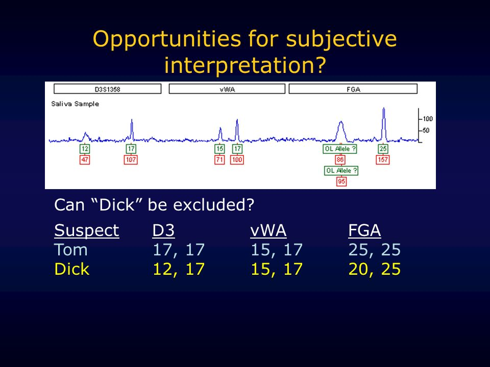 Opportunities for subjective interpretation? Can Dick be excluded? SuspectD3vWAFGA Tom17, 1715, 1725, 25 Dick12, 1715, 1720, 25