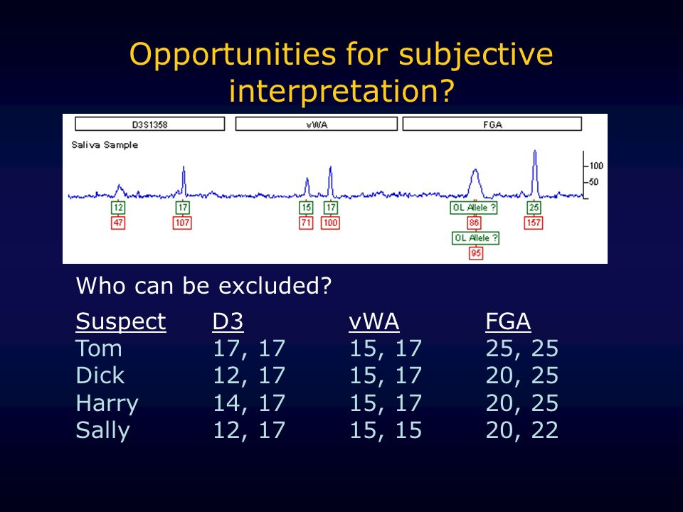 Opportunities for subjective interpretation? Who can be excluded? SuspectD3vWAFGA Tom17, 1715, 1725, 25 Dick12, 1715, 1720, 25 Harry14, 1715, 1720, 25