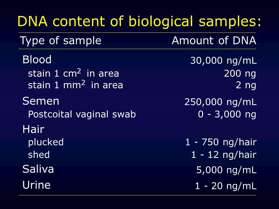 DNA content of biological samples: Type of sampleAmount of DNA Blood 30,000 ng/mL stain 1 cm in area200 ng stain 1 mm in area2 ng Semen 250,000 ng/mL Postcoital vaginal swab0 - 3,000 ng Hair plucked shed 1 - 750 ng/hair 1 - 12 ng/hair Saliva Urine 5,000 ng/mL 1 - 20 ng/mL 2 2