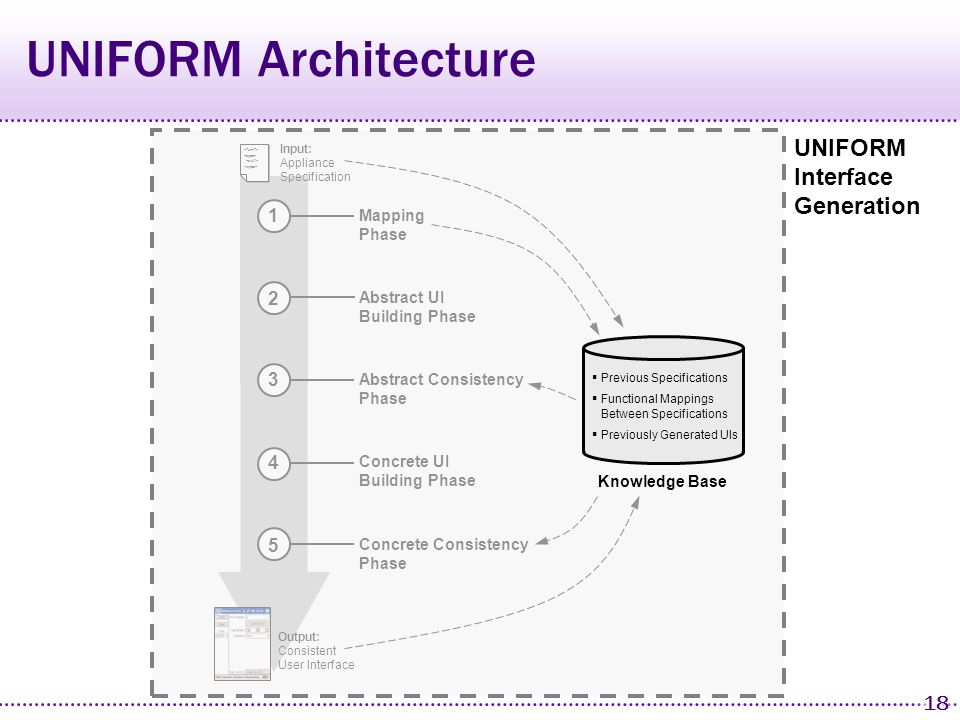 17 UNIFORM Architecture Knowledge Base Previous Specifications Functional Mappings Between Specifications Previously Generated UIs Mapping Phase 1 Abstract Consistency Phase 3 Concrete UI Building Phase 4 Output: Consistent User Interface Concrete Consistency Phase 5 2 Abstract UI Building Phase Input: Appliance Specification UNIFORM Interface Generation