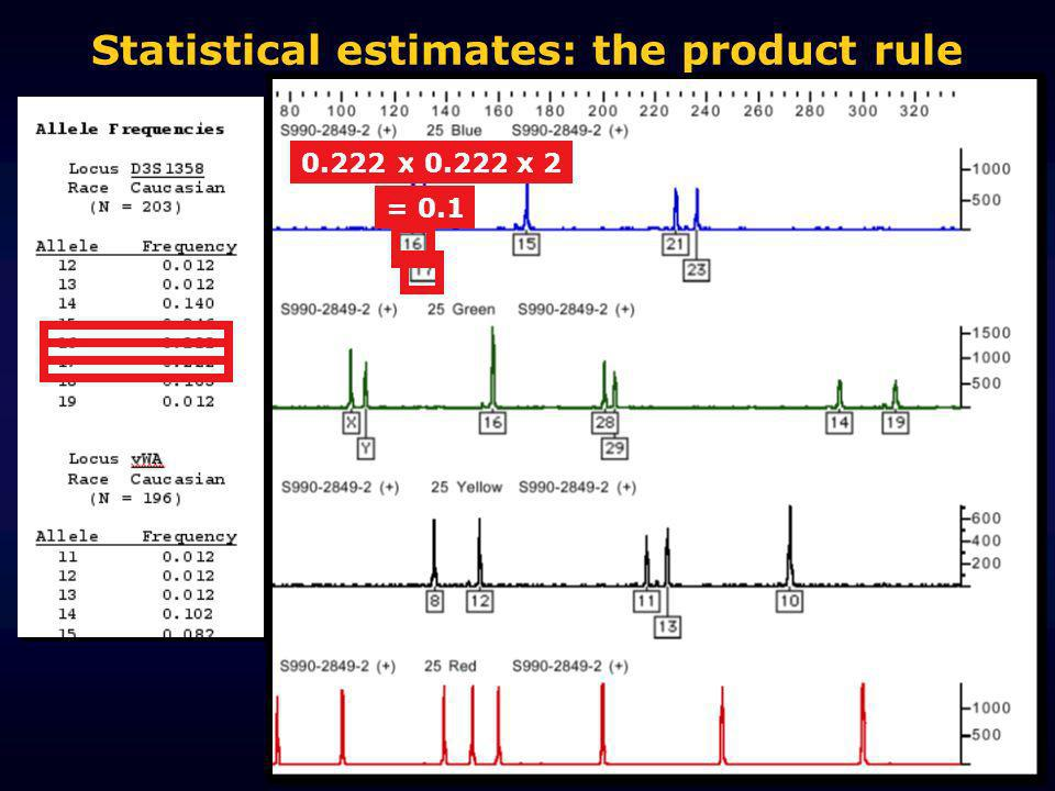 Statistical estimates: the product rule 0.222x x2 = 0.1