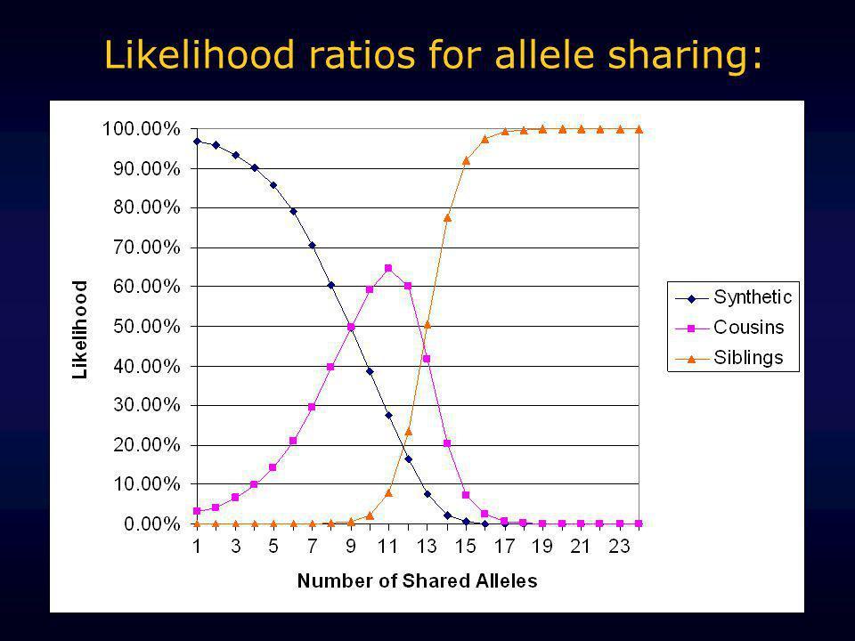 Likelihood ratios for allele sharing: