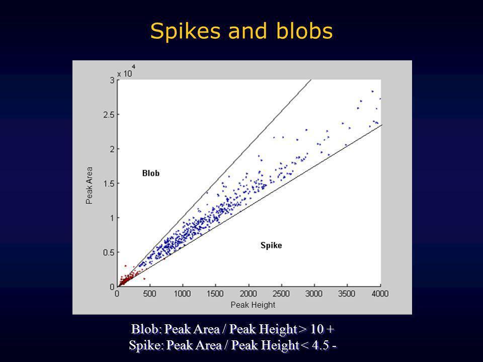 Peak height Peak area spike blob Peak Height Peak Area Blob: Peak Area / Peak Height > 10 + Spike: Peak Area / Peak Height < 4.5 - Blob: Peak Area / P