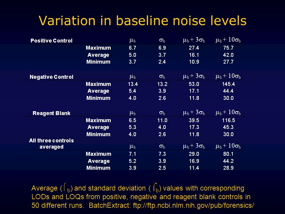 Variation in baseline noise levels Average ( b ) and standard deviation ( b ) values with corresponding LODs and LOQs from positive, negative and reagent blank controls in 50 different runs.