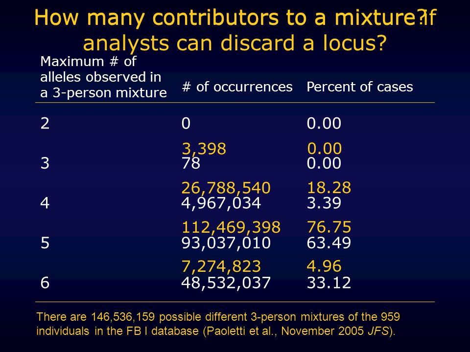 How many contributors to a mixture if analysts can discard a locus? How many contributors to a mixture? Maximum # of alleles observed in a 3-person mi