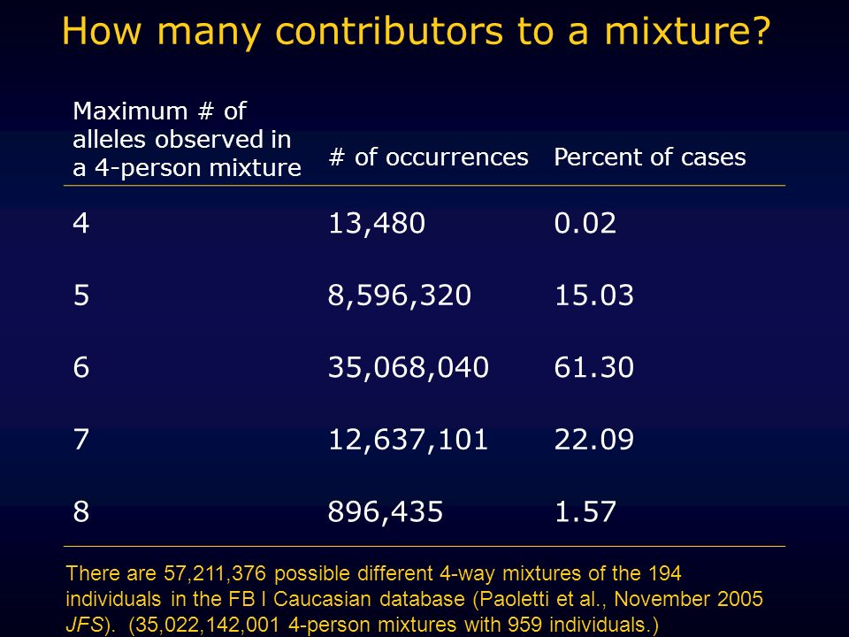 How many contributors to a mixture.