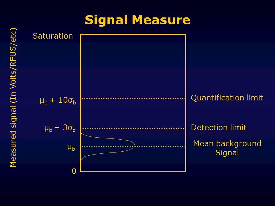 Signal Measure μbμb μ b + 3σ b μ b + 10σ b Mean background Signal Detection limit Quantification limit Measured signal (In Volts/RFUS/etc) Saturation