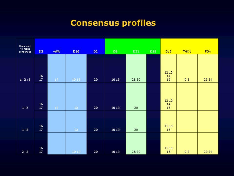 Runs used to make consensus D3vWAD16D2D8D21D18D19THO1FGA 1+2+3 16 171710 132010 1328 30 12 13 14 159.323 24 1+2 16 1717132010 1330 12 13 14 15 1+3 16