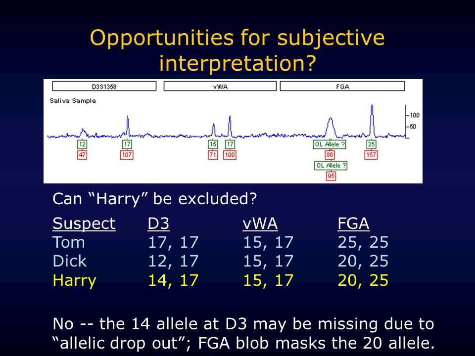 Opportunities for subjective interpretation? Can Harry be excluded? SuspectD3vWAFGA Tom17, 1715, 1725, 25 Dick12, 1715, 1720, 25 Harry14, 1715, 1720,