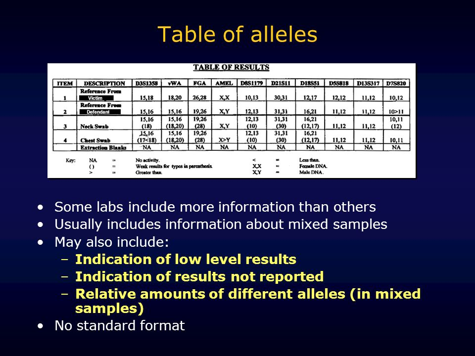 Table of alleles Some labs include more information than others Usually includes information about mixed samples May also include: –Indication of low