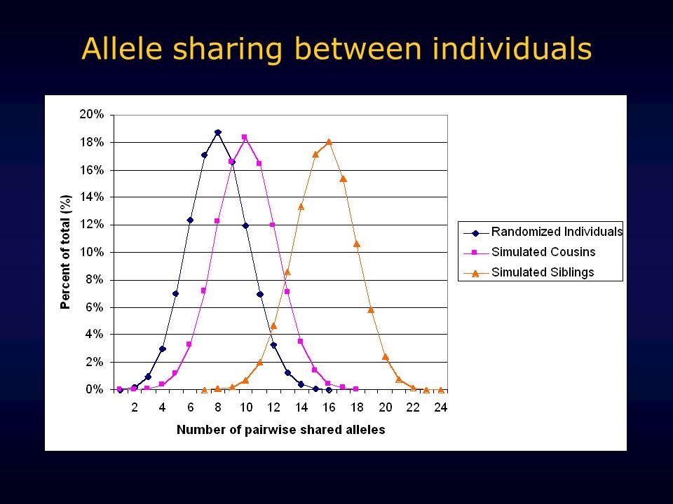 Allele sharing between individuals