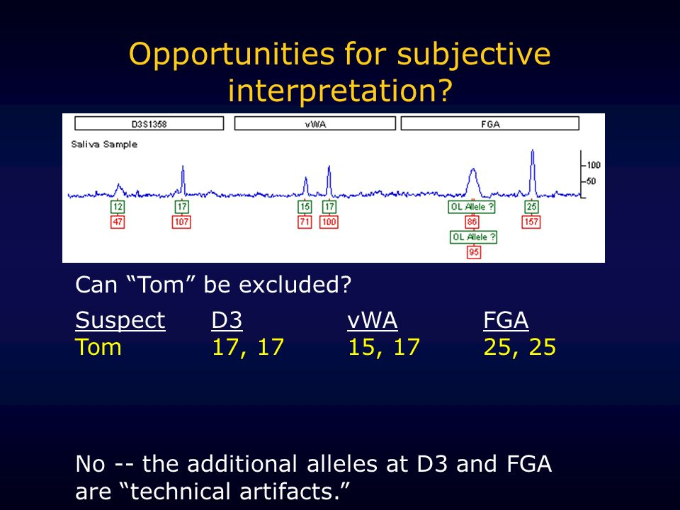 Opportunities for subjective interpretation? Can Tom be excluded? SuspectD3vWAFGA Tom17, 1715, 1725, 25 No -- the additional alleles at D3 and FGA are
