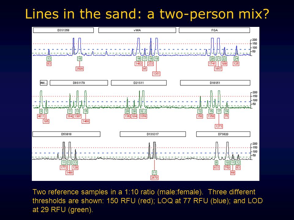 Lines in the sand: a two-person mix? Two reference samples in a 1:10 ratio (male:female). Three different thresholds are shown: 150 RFU (red); LOQ at