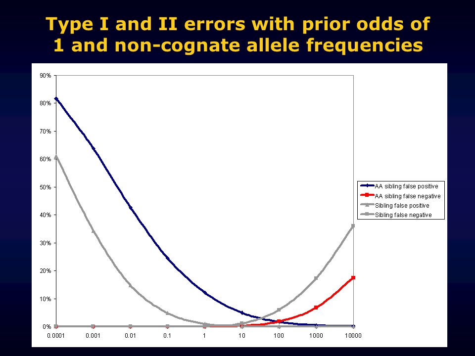 Type I and II errors with prior odds of 1 and non-cognate allele frequencies