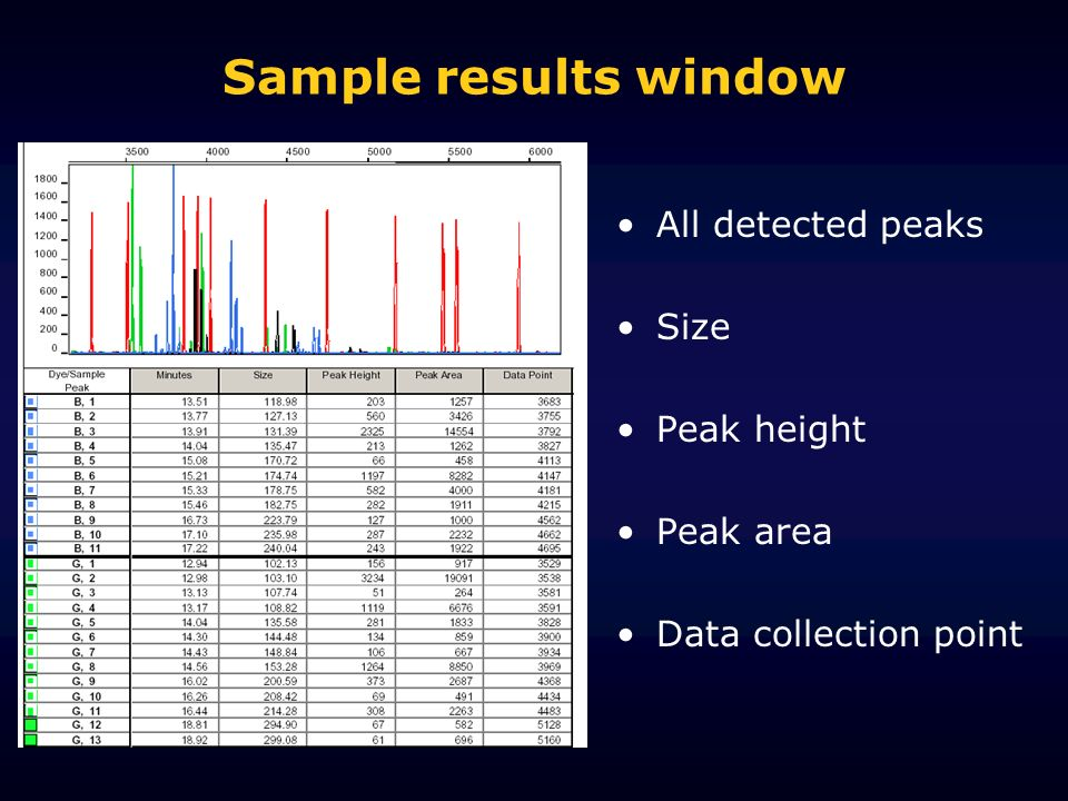 Sample results window All detected peaks Size Peak height Peak area Data collection point