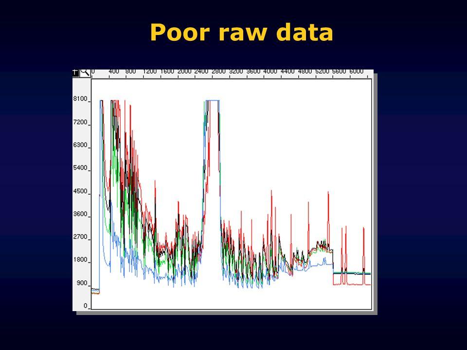 Poor raw data