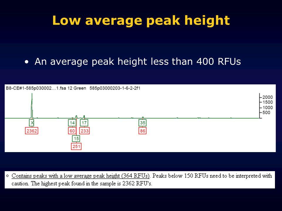 Low average peak height An average peak height less than 400 RFUs