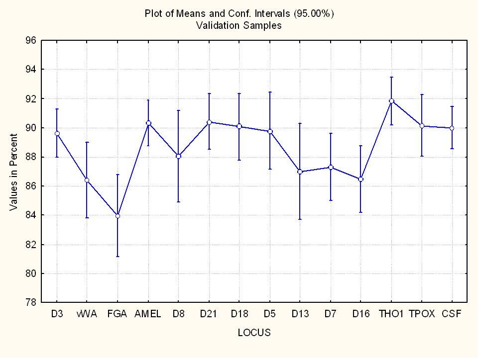 Reference Sample Peak Height Ratios