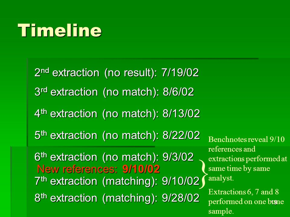 19 Timeline 2 nd extraction (no result): 7/19/02 3 rd extraction (no match): 8/6/02 4 th extraction (no match): 8/13/02 5 th extraction (no match): 8/22/02 6 th extraction (no match): 9/3/02 7 th extraction (matching): 9/10/02 8 th extraction (matching): 9/28/02 Benchnotes reveal 9/10 references and extractions performed at same time by same analyst.