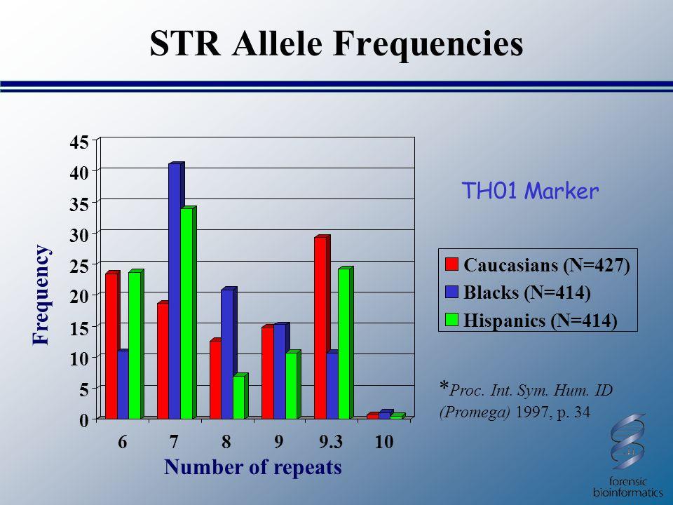 STR Allele Frequencies Caucasians (N=427) Blacks (N=414) Hispanics (N=414) TH01 Marker * Proc. Int. Sym. Hum. ID (Promega) 1997, p. 34 Number of repea