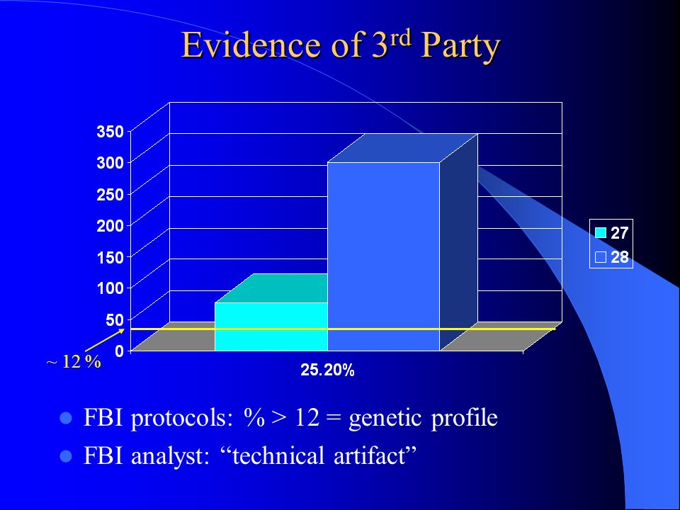Evidence of 3 rd Party FBI protocols: % > 12 = genetic profile FBI analyst: technical artifact ~ 12 %