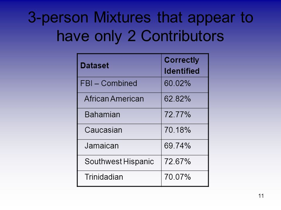 11 3-person Mixtures that appear to have only 2 Contributors Dataset Correctly Identified FBI – Combined60.02% African American62.82% Bahamian72.77% C