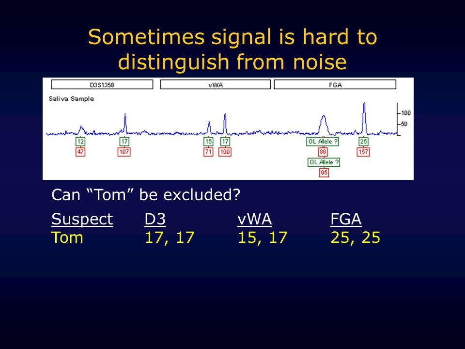 Sometimes signal is hard to distinguish from noise Can Tom be excluded.