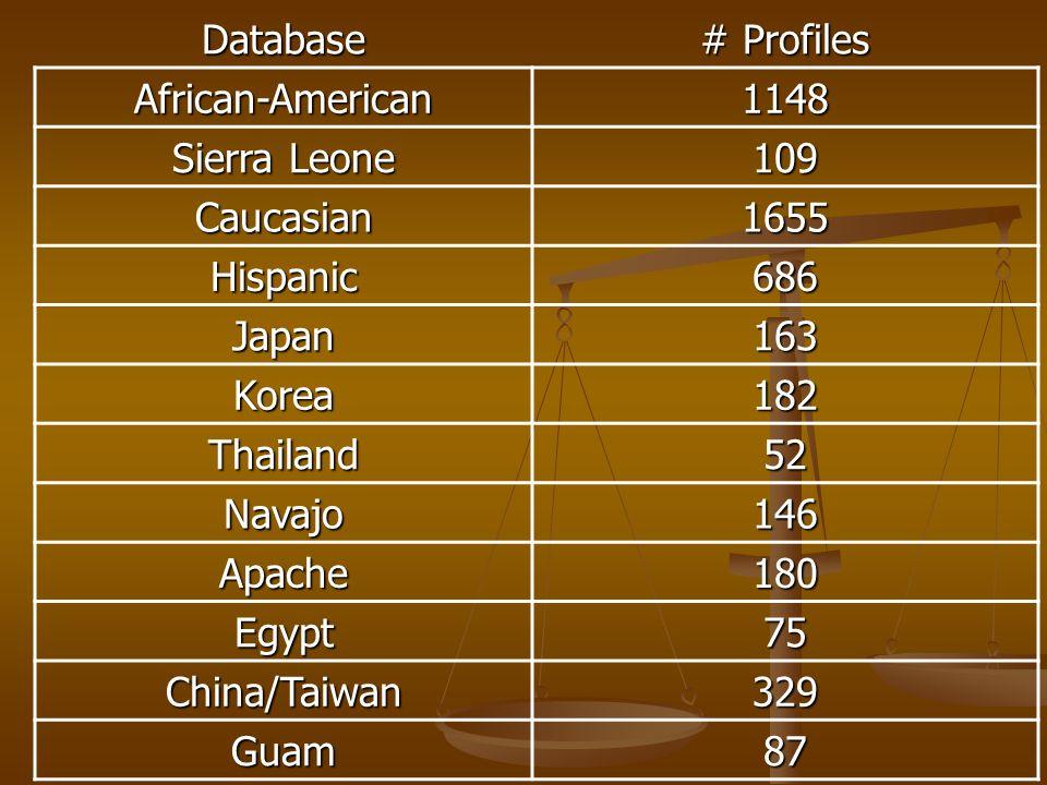 Database # Profiles African-American1148 Sierra Leone 109 Caucasian1655 Hispanic686 Japan163 Korea182 Thailand52 Navajo146 Apache180 Egypt75 China/Taiwan329 Guam87