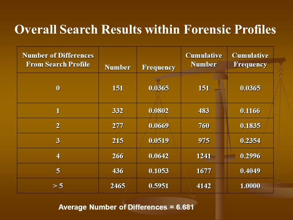 Overall Search Results within Forensic Profiles Number of Differences From Search Profile NumberFrequency Cumulative Number Cumulative Frequency 01510.03651510.0365 13320.08024830.1166 22770.06697600.1835 32150.05199750.2354 42660.064212410.2996 54360.105316770.4049 > 5 24650.595141421.0000 Average Number of Differences = 6.681