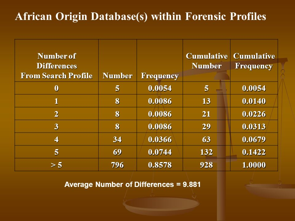 African Origin Database(s) within Forensic Profiles Number of Differences From Search Profile NumberFrequency Cumulative Number Cumulative Frequency 050.005450.0054 180.0086130.0140 280.0086210.0226 380.0086290.0313 4340.0366630.0679 5690.07441320.1422 > 5 7960.85789281.0000 Average Number of Differences = 9.881