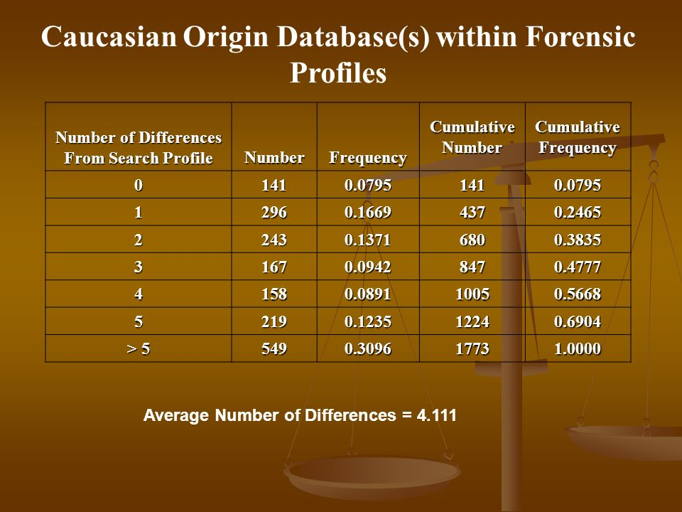 Caucasian Origin Database(s) within Forensic Profiles Number of Differences From Search Profile NumberFrequency Cumulative Number Cumulative Frequency 01410.07951410.0795 12960.16694370.2465 22430.13716800.3835 31670.09428470.4777 41580.089110050.5668 52190.123512240.6904 > 5 5490.309617731.0000 Average Number of Differences = 4.111