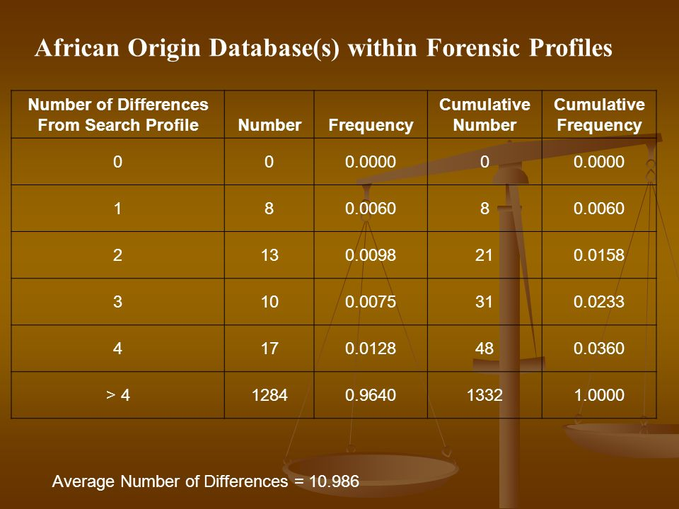 African Origin Database(s) within Forensic Profiles Number of Differences From Search Profile NumberFrequency Cumulative Number Cumulative Frequency 000.00000 180.00608 2130.0098210.0158 3100.0075310.0233 4170.0128480.0360 > 412840.964013321.0000 Average Number of Differences = 10.986