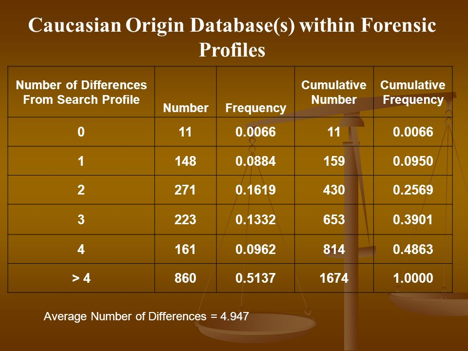 Caucasian Origin Database(s) within Forensic Profiles Number of Differences From Search Profile NumberFrequency Cumulative Number Cumulative Frequency 0110.0066110.0066 11480.08841590.0950 22710.16194300.2569 32230.13326530.3901 41610.09628140.4863 > 48600.513716741.0000 Average Number of Differences = 4.947