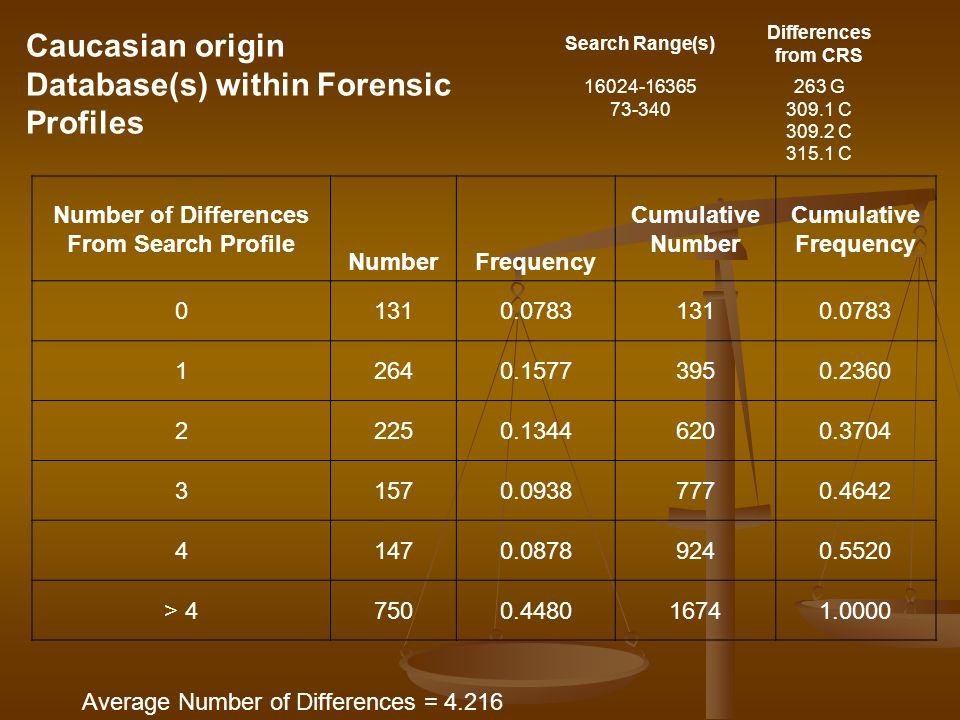 Caucasian origin Database(s) within Forensic Profiles Number of Differences From Search Profile NumberFrequency Cumulative Number Cumulative Frequency 01310.07831310.0783 12640.15773950.2360 22250.13446200.3704 31570.09387770.4642 41470.08789240.5520 > 47500.448016741.0000 Average Number of Differences = 4.216 Search Range(s) Differences from CRS 16024-16365 73-340 263 G 309.1 C 309.2 C 315.1 C