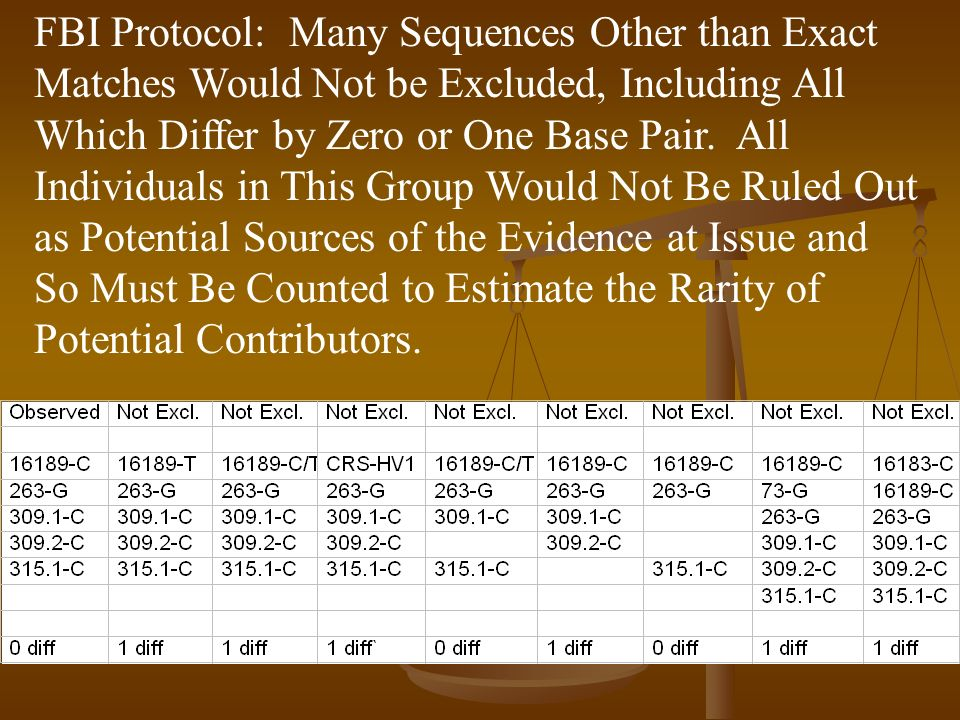 FBI Protocol: Many Sequences Other than Exact Matches Would Not be Excluded, Including All Which Differ by Zero or One Base Pair.