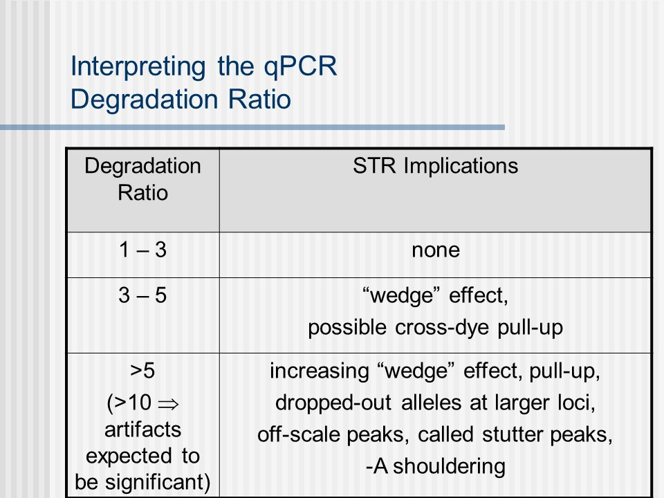Interpreting the qPCR Degradation Ratio Degradation Ratio STR Implications 1 – 3none 3 – 5wedge effect, possible cross-dye pull-up >5 (>10 artifacts expected to be significant) increasing wedge effect, pull-up, dropped-out alleles at larger loci, off-scale peaks, called stutter peaks, -A shouldering