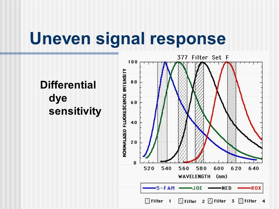 Uneven signal response Differential dye sensitivity