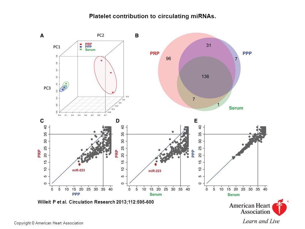 Platelet contribution to circulating miRNAs. Willeit P et al.