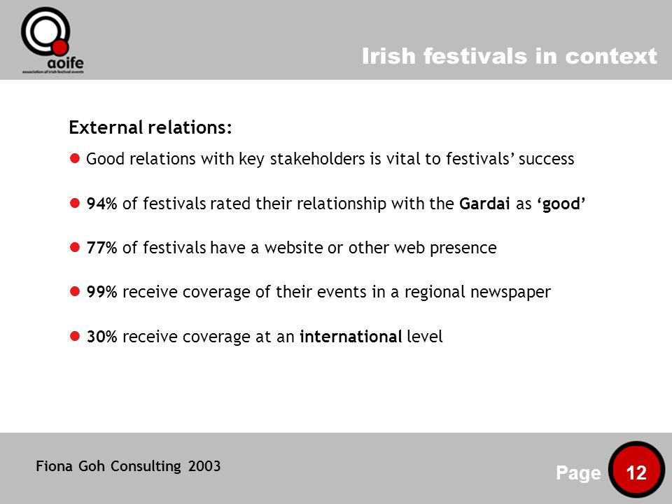 Irish festivals in context Page 12 External relations: Good relations with key stakeholders is vital to festivals success 94% of festivals rated their relationship with the Gardai as good 77% of festivals have a website or other web presence 99% receive coverage of their events in a regional newspaper 30% receive coverage at an international level Fiona Goh Consulting 2003