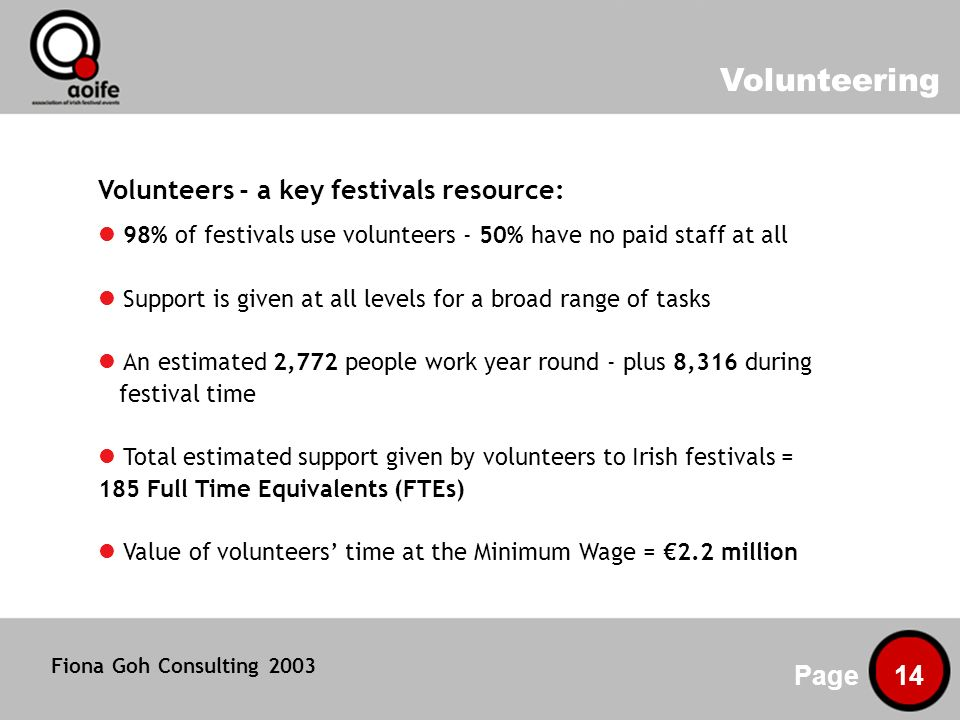 Volunteering Page 14 Volunteers - a key festivals resource: 98% of festivals use volunteers - 50% have no paid staff at all Support is given at all levels for a broad range of tasks An estimated 2,772 people work year round - plus 8,316 during festival time Total estimated support given by volunteers to Irish festivals = 185 Full Time Equivalents (FTEs) Value of volunteers time at the Minimum Wage = 2.2 million Fiona Goh Consulting 2003